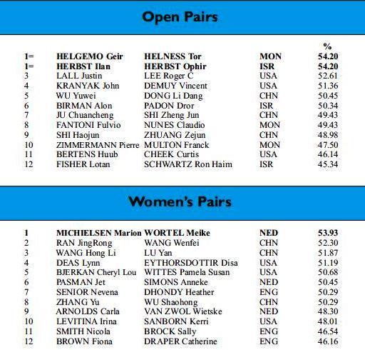 Resultados Finales parejas SMG 2014