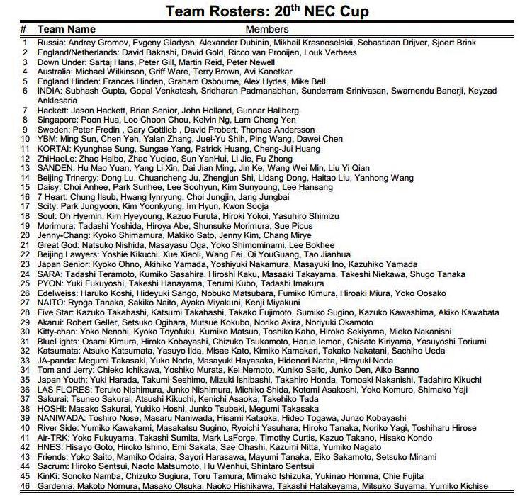 Nec 2015 Team rosters