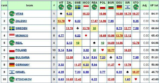 Slava Cup 2015 Resultados  Dia 1