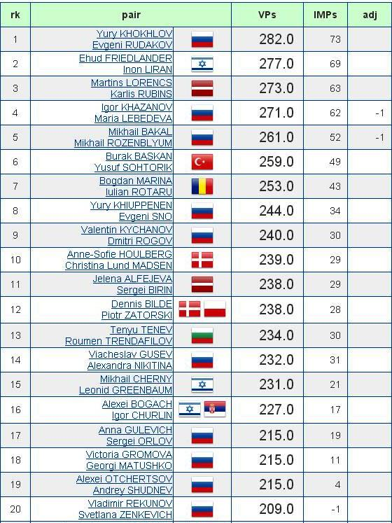 Slava Cup 2015 Top 42 2do dia
