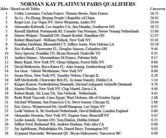 NO 2015 Final Platinum pairs