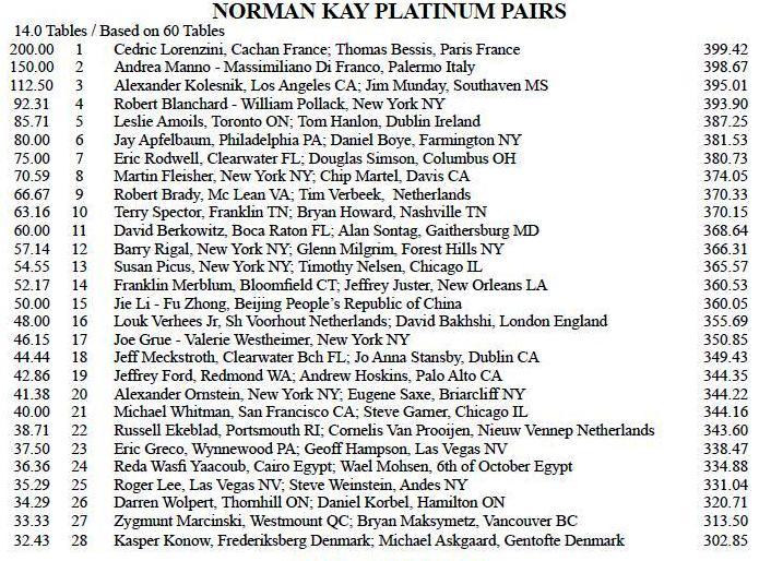 NO 2015 Platinum Final