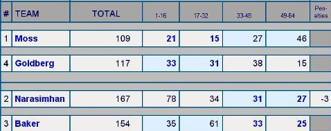 USBC Damas 2015 SF Resultados