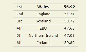 resultados Milne 2015