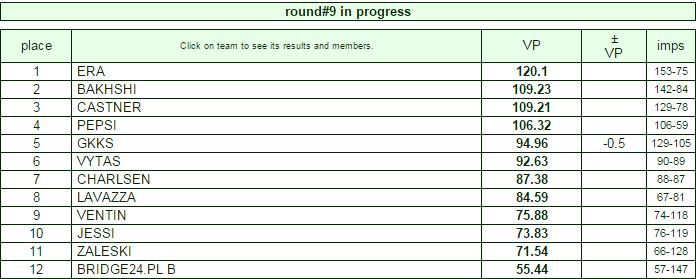 palace cup ronda 9 en progreso