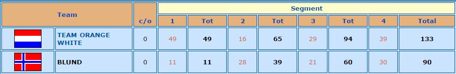 T 2015 Resulatdo Final Equipos Open