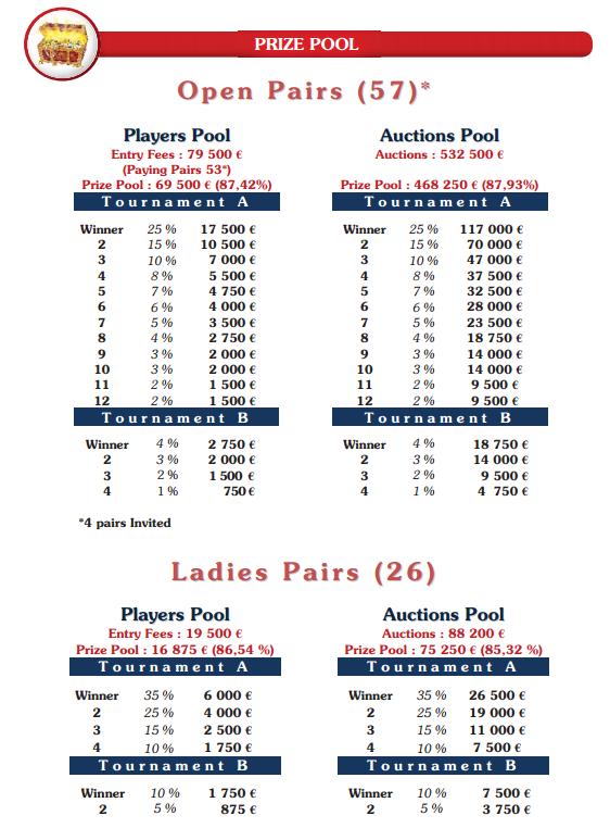 MC Prize pool