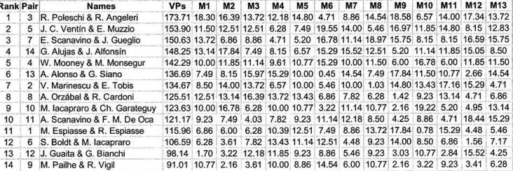 tabla de posiciones PL 2015