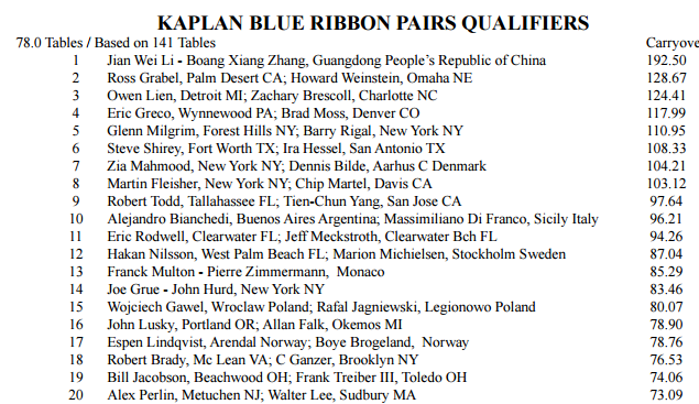 Blue Ribbon first qualifiers
