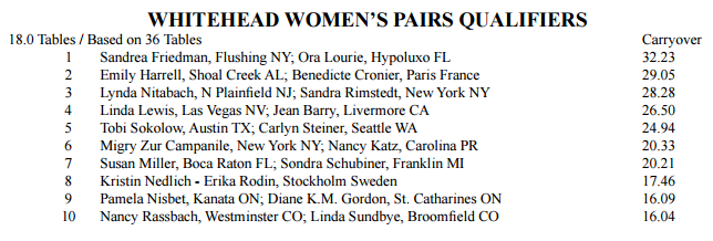 womens pairs qualifier