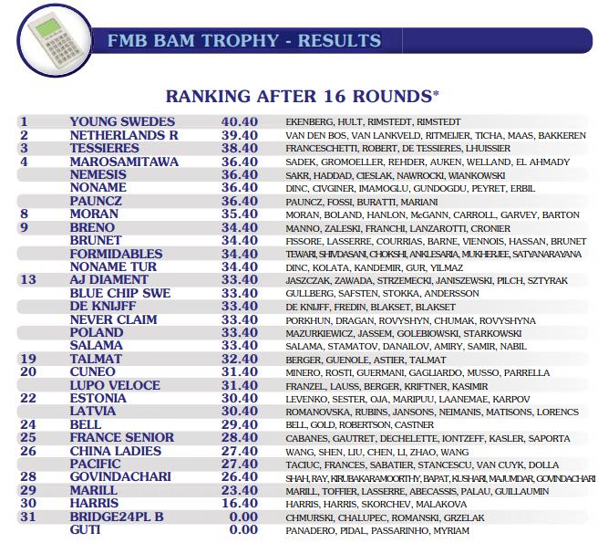 WG 2016 BAM resultados