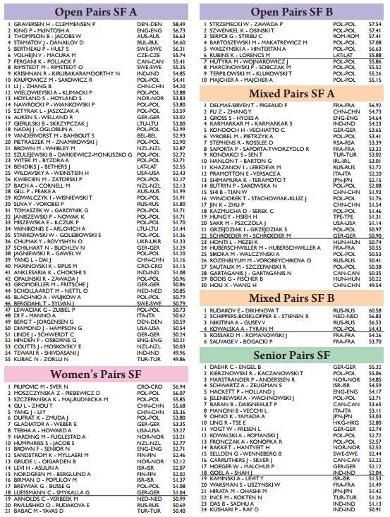 wroclaw-2016-sf-resultados-parejas