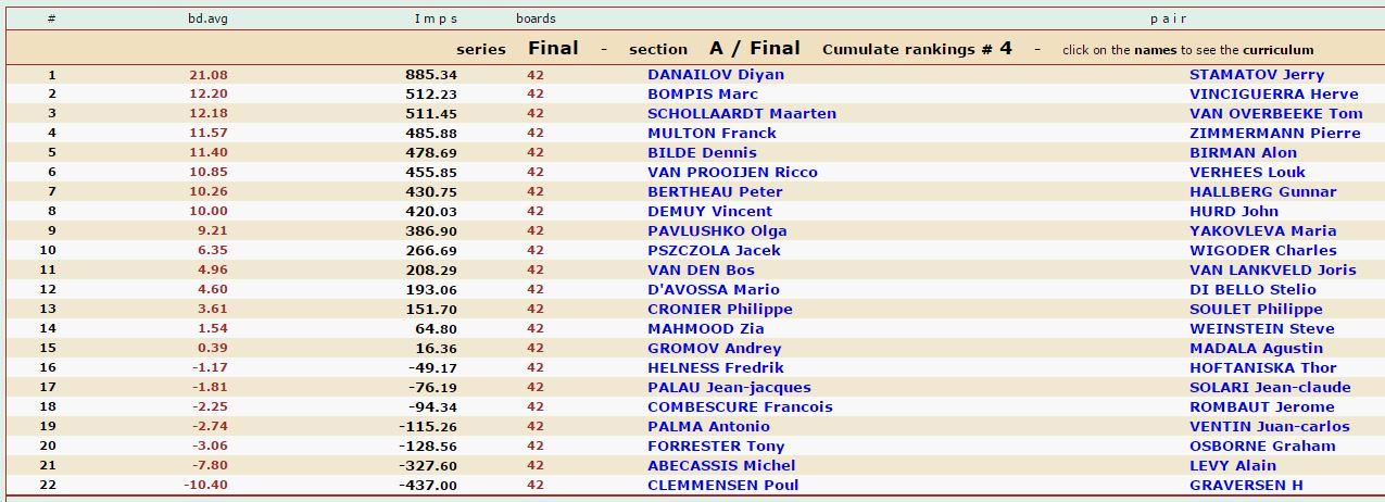 Cav 2017 Final results